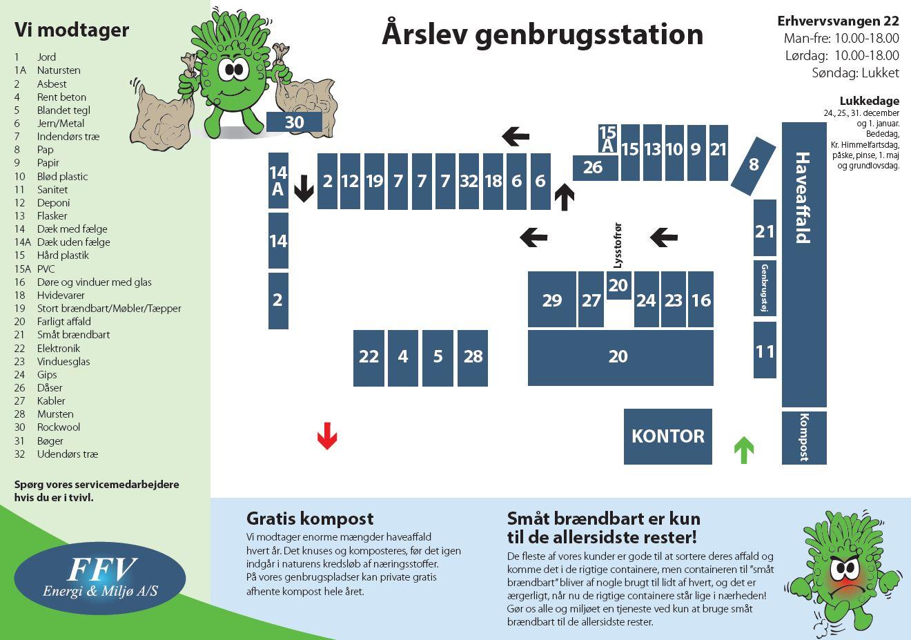 Arslev Gengrugsstation Ffv Renovation A S